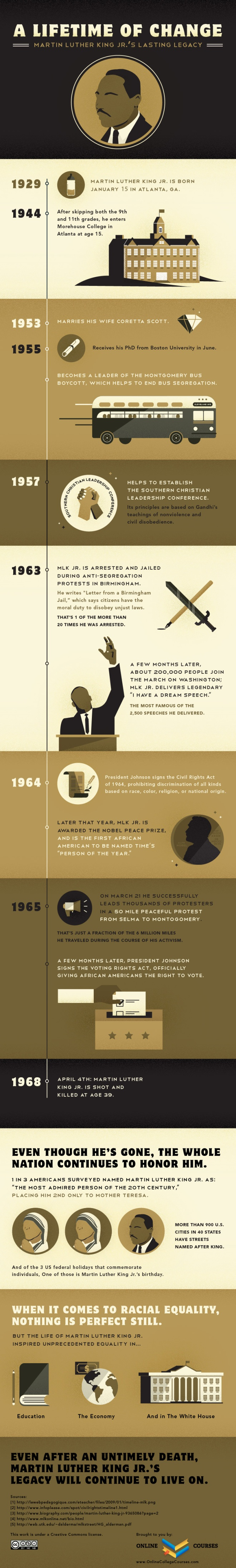 The Importance of MLK Day